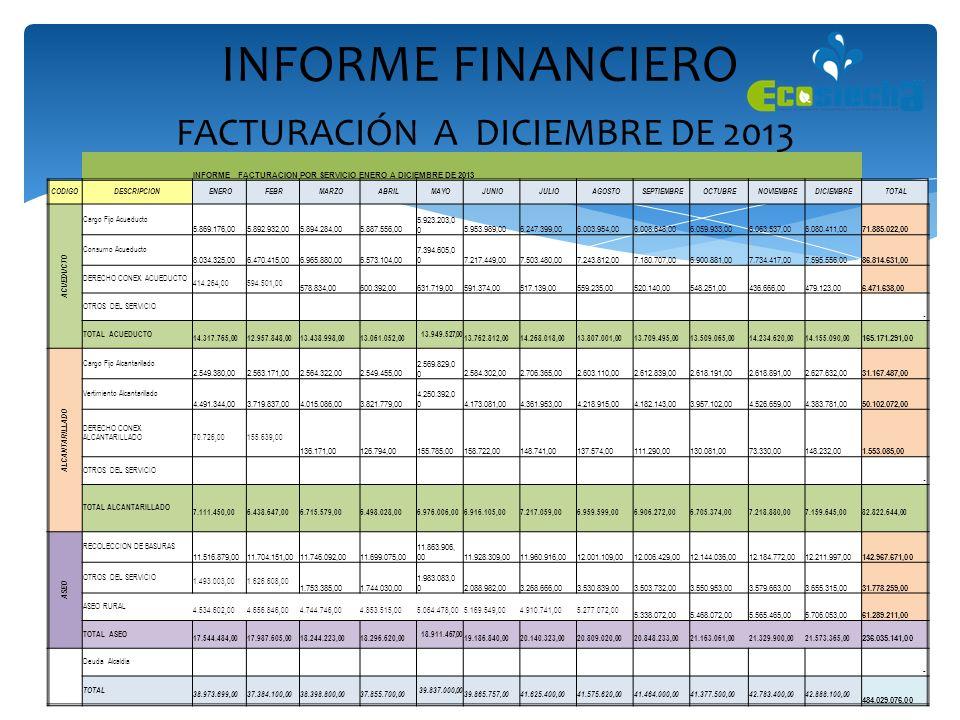 INFORME FINANCIERO FACTURACIÓN A DICIEMBRE DE 2013