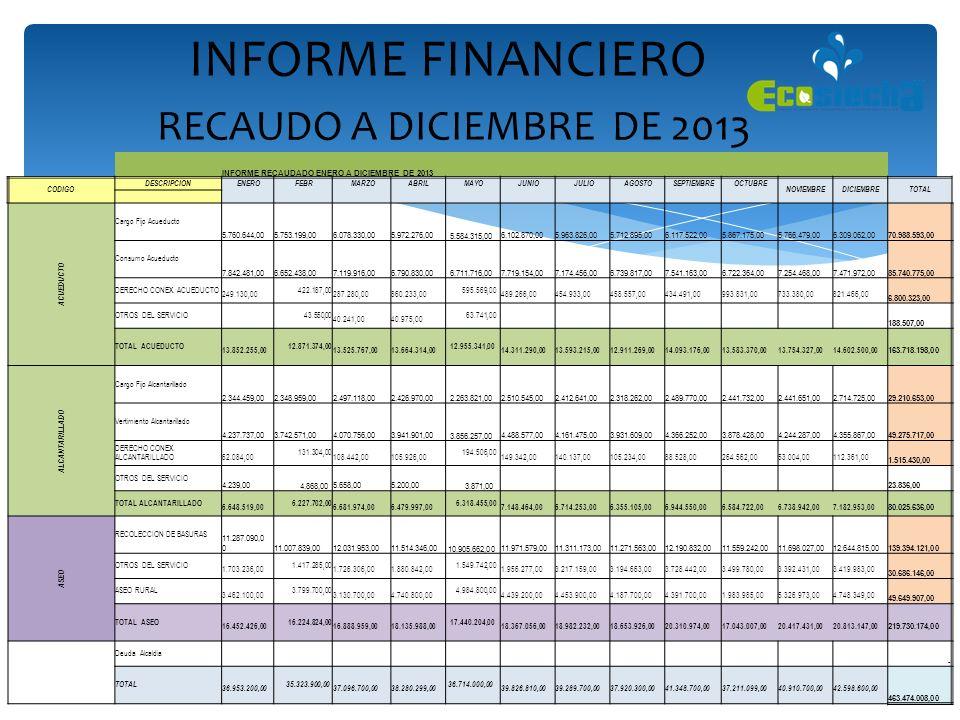 INFORME FINANCIERO RECAUDO A DICIEMBRE DE 2013