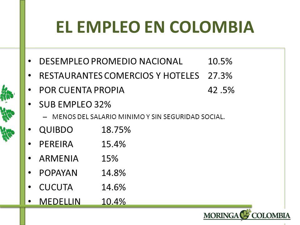 EL EMPLEO EN COLOMBIA DESEMPLEO PROMEDIO NACIONAL 10.5%