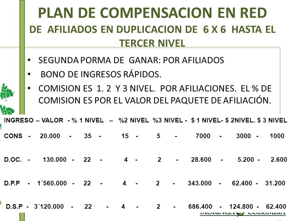 PLAN DE COMPENSACION EN RED DE AFILIADOS EN DUPLICACION DE 6 X 6 HASTA EL TERCER NIVEL