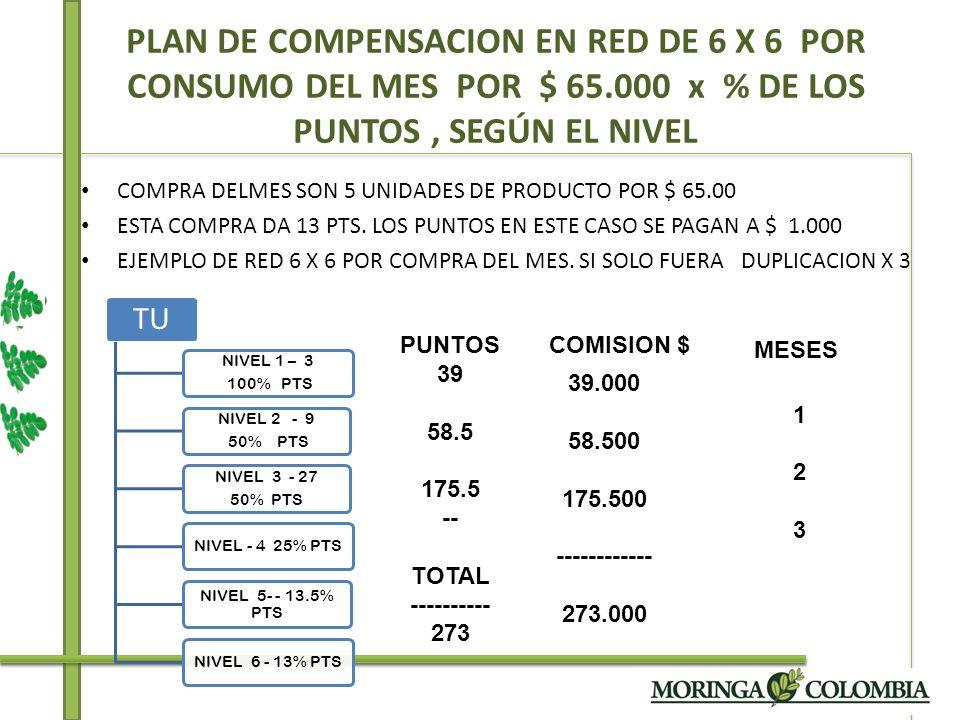 PLAN DE COMPENSACION EN RED DE 6 X 6 POR CONSUMO DEL MES POR $ 65
