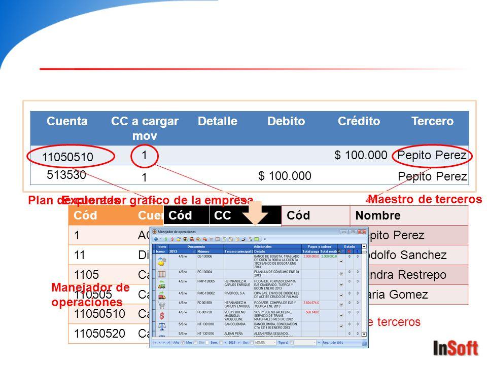 Cuenta CC a cargar mov. Detalle. Debito. Crédito. Tercero. 11050510. 1. $ 100.000. Pepito Perez.