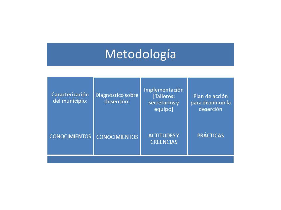 Metodología Caracterización del municipio: CONOCIMIENTOS