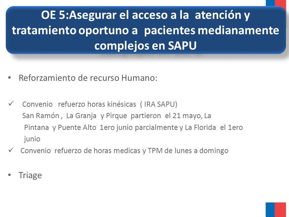 OE 5:Asegurar el acceso a la atención y tratamiento oportuno a pacientes medianamente complejos en SAPU