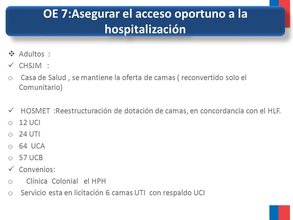 OE 7:Asegurar el acceso oportuno a la hospitalización