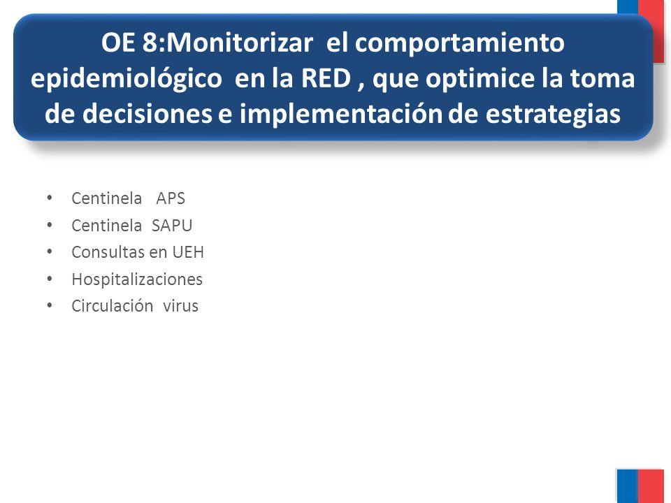 OE 8:Monitorizar el comportamiento epidemiológico en la RED , que optimice la toma de decisiones e implementación de estrategias
