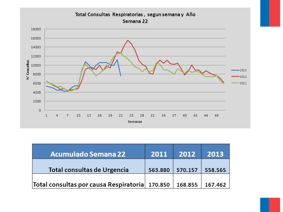 Total consultas de Urgencia Total consultas por causa Respiratoria