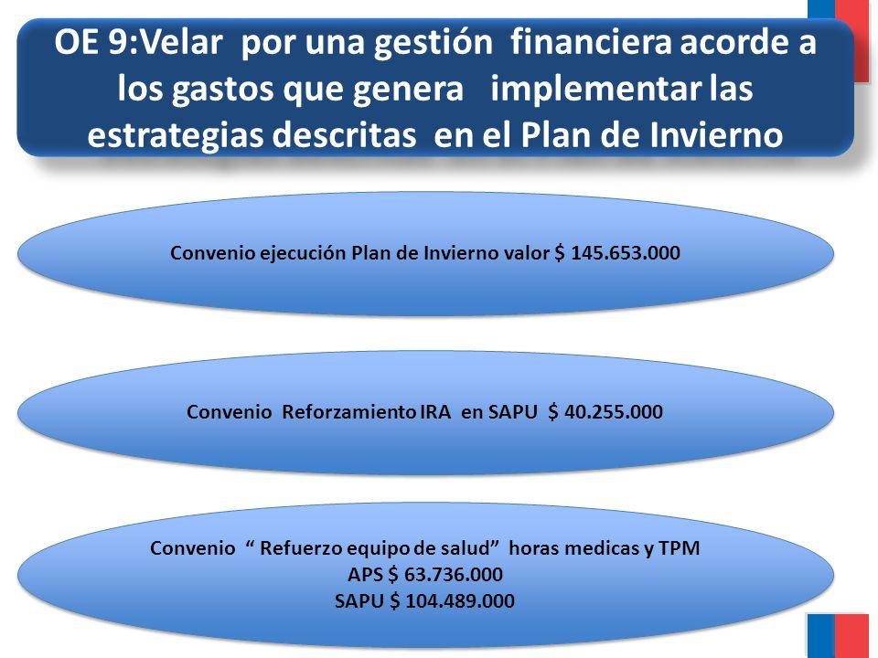 OE 9:Velar por una gestión financiera acorde a los gastos que genera implementar las estrategias descritas en el Plan de Invierno