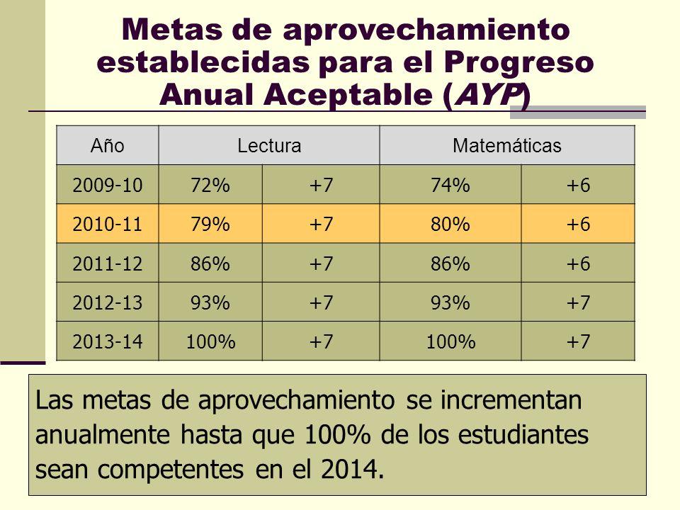 Metas de aprovechamiento establecidas para el Progreso Anual Aceptable (AYP)
