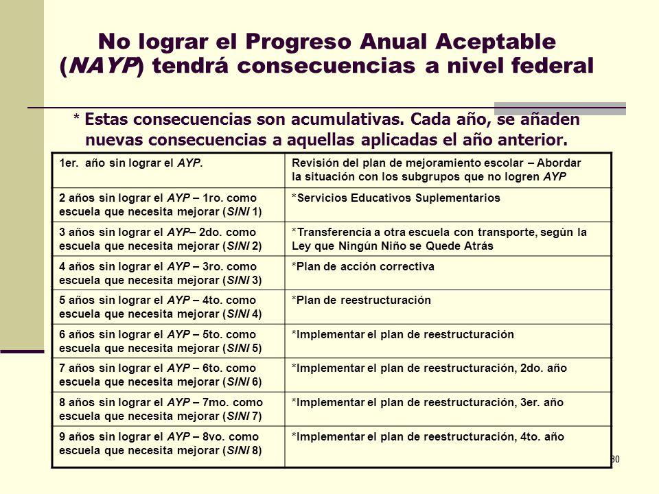 No lograr el Progreso Anual Aceptable (NAYP) tendrá consecuencias a nivel federal