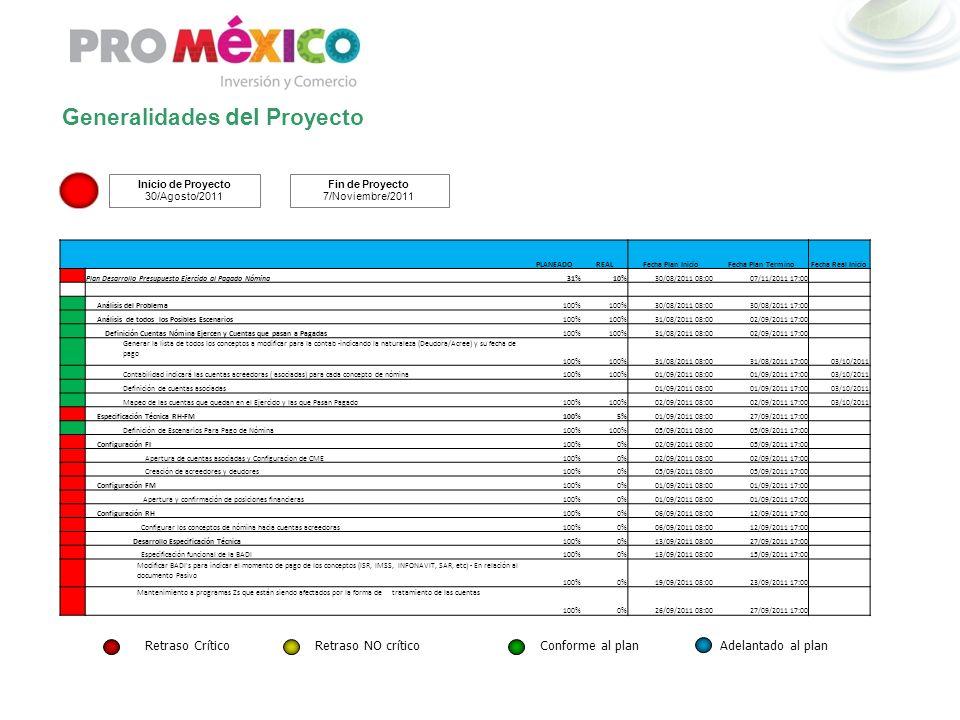Generalidades del Proyecto