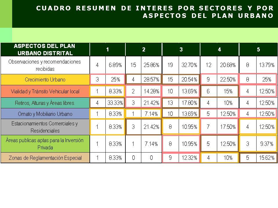 CUADRO RESUMEN DE INTERES POR SECTORES Y POR ASPECTOS DEL PLAN URBANO