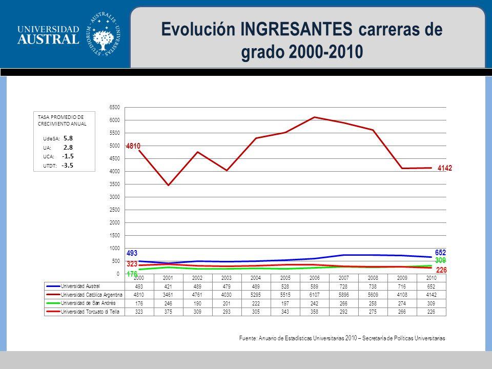 Evolución INGRESANTES carreras de grado 2000-2010