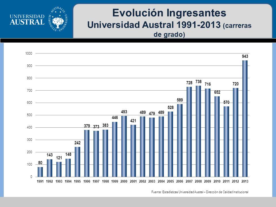 Evolución Ingresantes Universidad Austral 1991-2013 (carreras de grado)