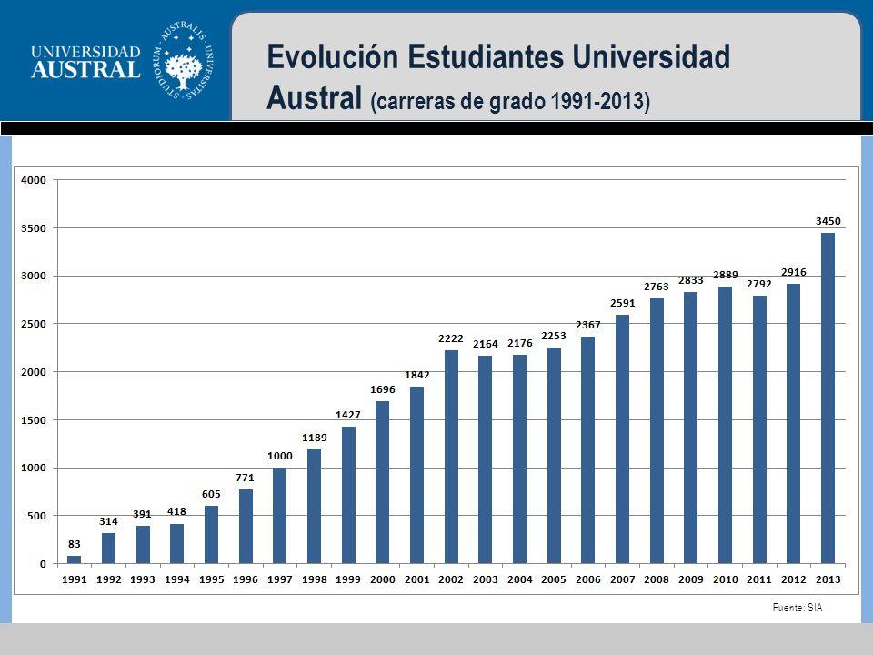 Evolución Estudiantes Universidad Austral (carreras de grado 1991-2013)