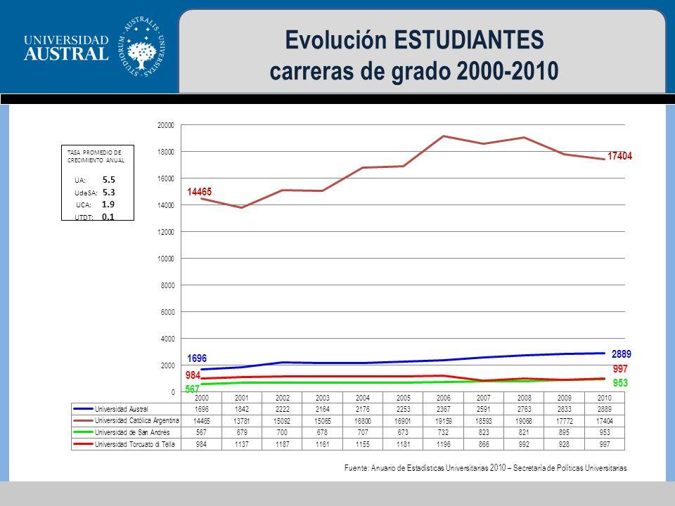 Evolución ESTUDIANTES carreras de grado 2000-2010