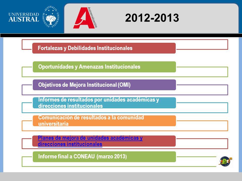 2012-2013 Fortalezas y Debilidades Institucionales