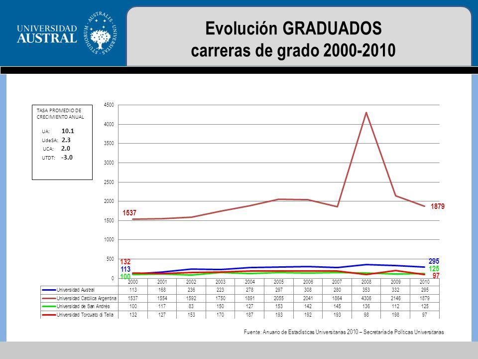 Evolución GRADUADOS carreras de grado 2000-2010