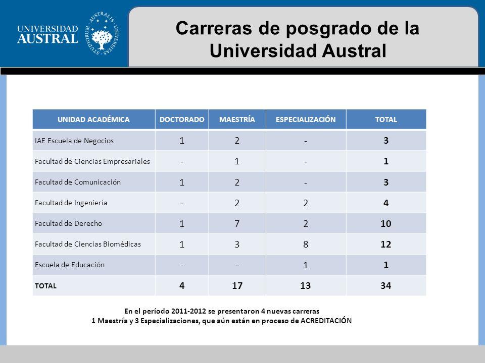 Carreras de posgrado de la Universidad Austral