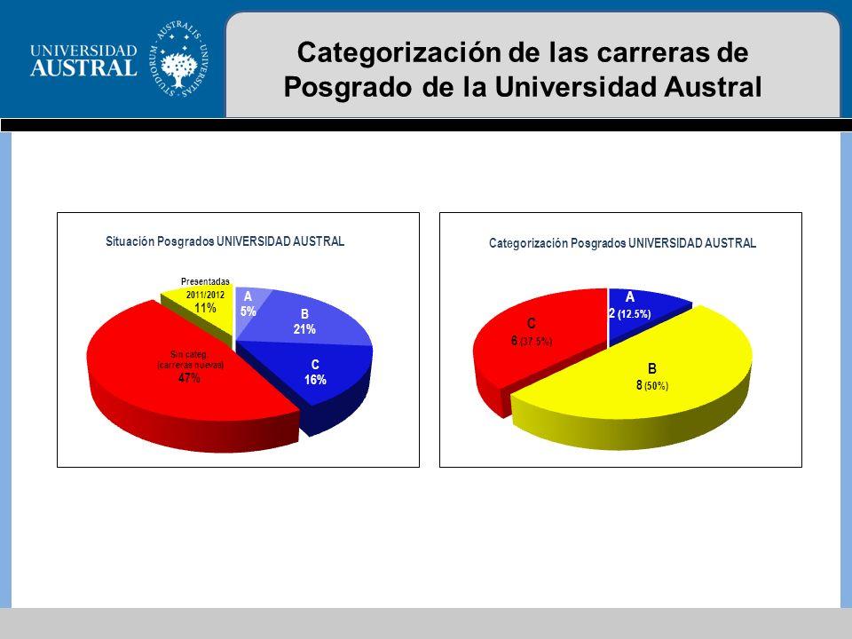 Categorización de las carreras de Posgrado de la Universidad Austral