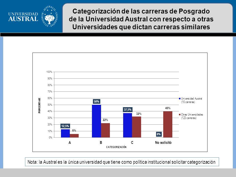 Categorización de las carreras de Posgrado de la Universidad Austral con respecto a otras Universidades que dictan carreras similares