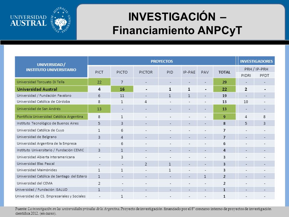 INVESTIGACIÓN – Financiamiento ANPCyT