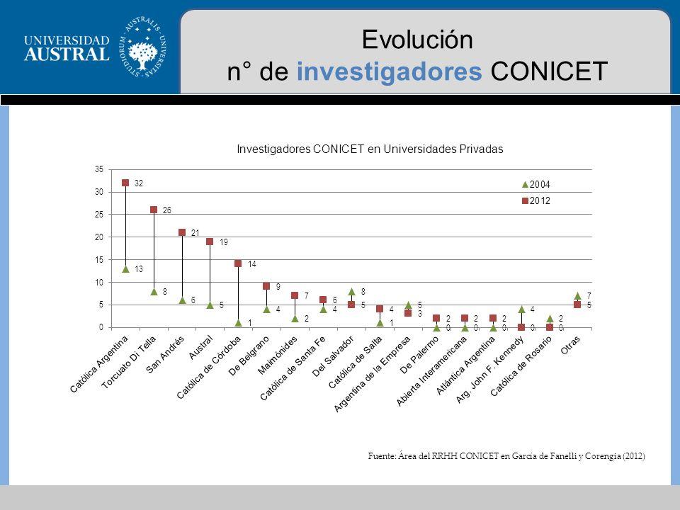 Evolución n° de investigadores CONICET