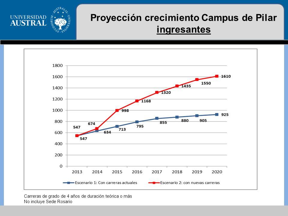Proyección crecimiento Campus de Pilar ingresantes