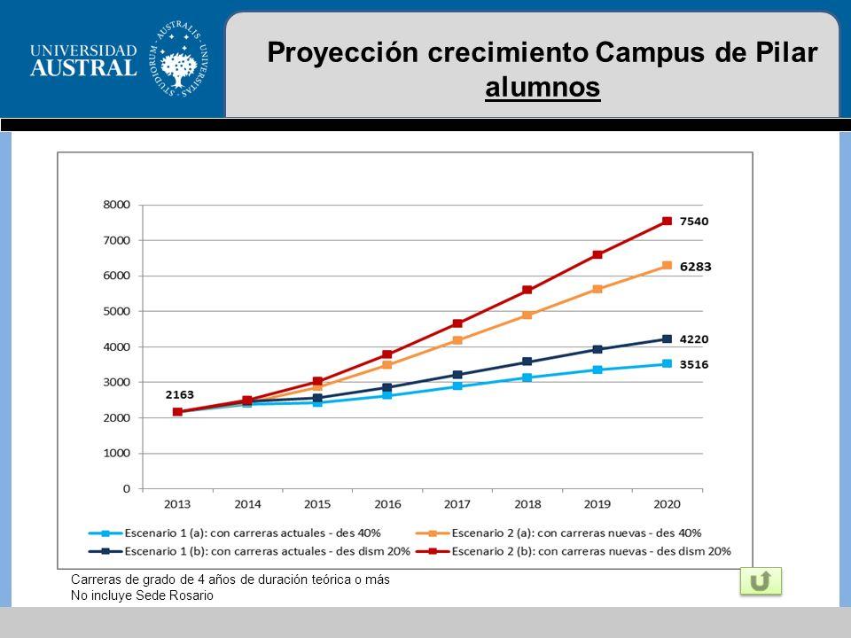 Proyección crecimiento Campus de Pilar alumnos