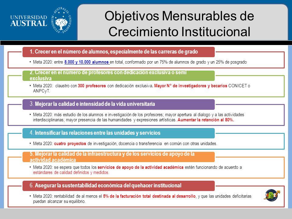 Objetivos Mensurables de Crecimiento Institucional