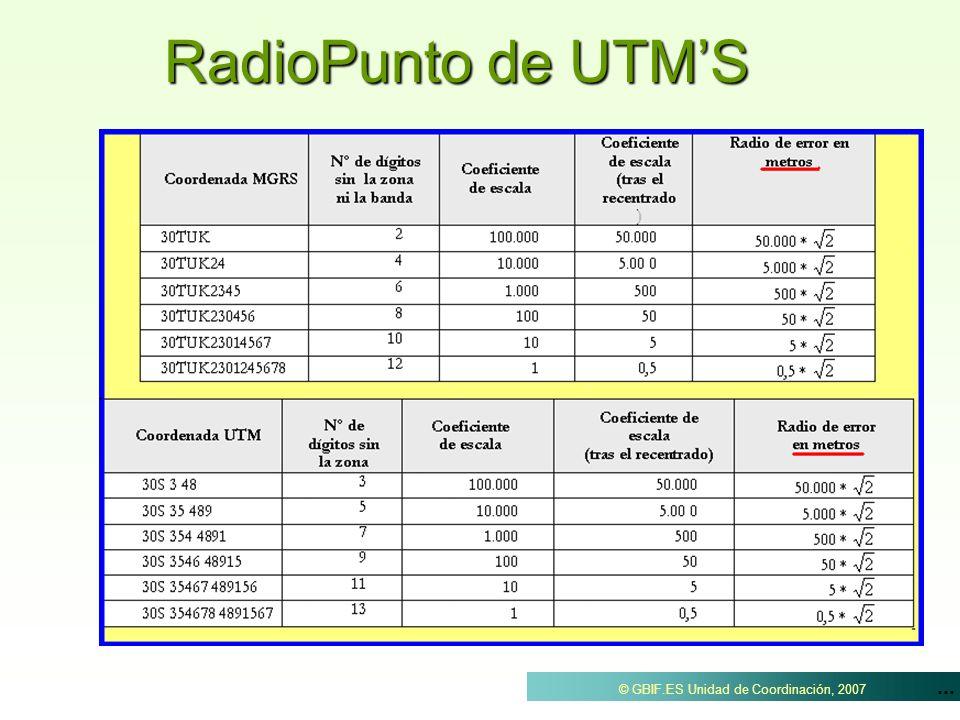 RadioPunto de UTM'S