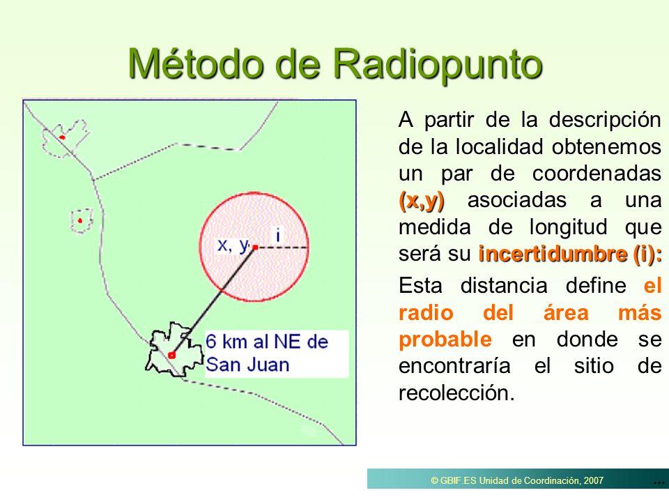 Método de Radiopunto