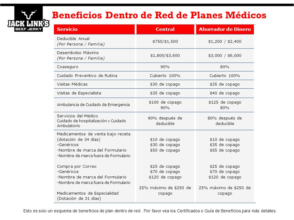 Beneficios Dentro de Red de Planes Médicos