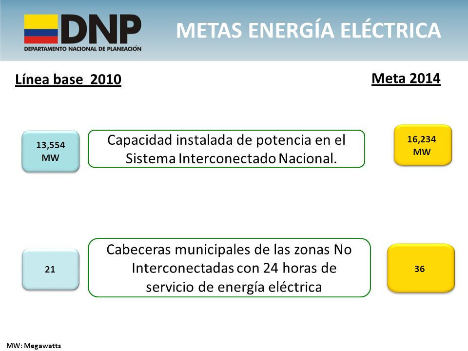 METAS energía eléctrica
