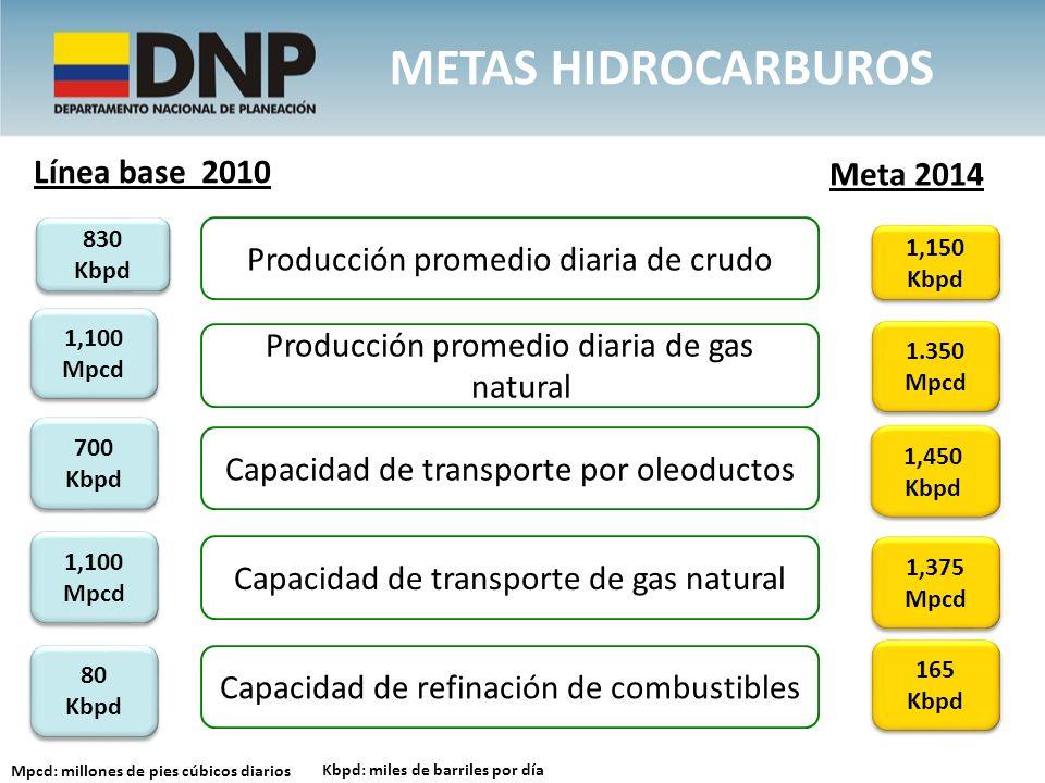 mETAS hidrocarburos Línea base 2010 Meta 2014