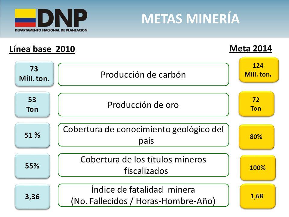 METAS minería Línea base 2010 Meta 2014 Producción de carbón