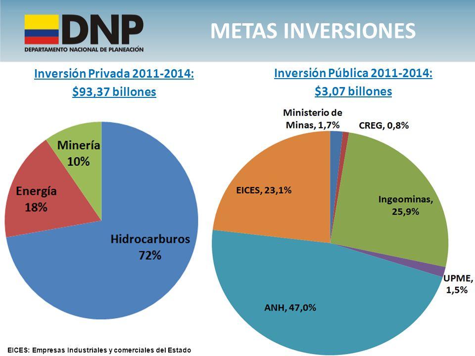 METAS INVERSIONES Inversión Privada 2011-2014: