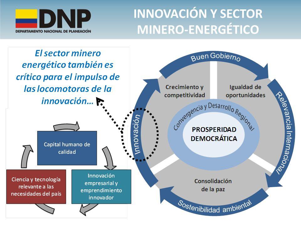 Innovación y sector minero-energético