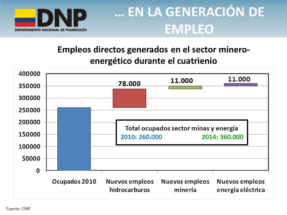 … en la generación de Empleo Total ocupados sector minas y energía