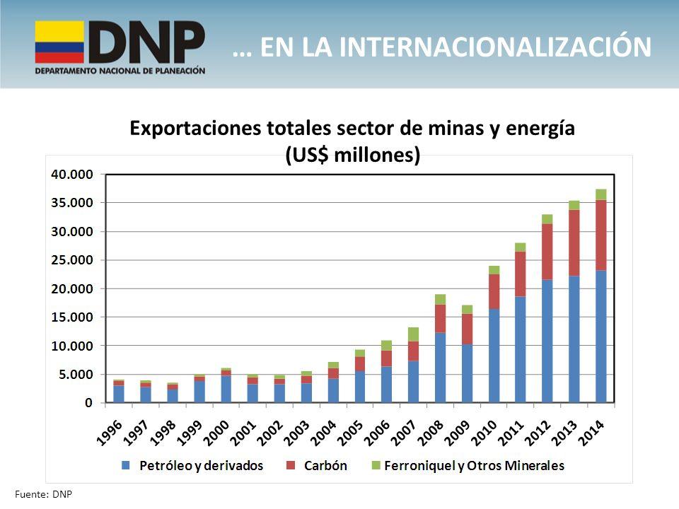 Exportaciones totales sector de minas y energía
