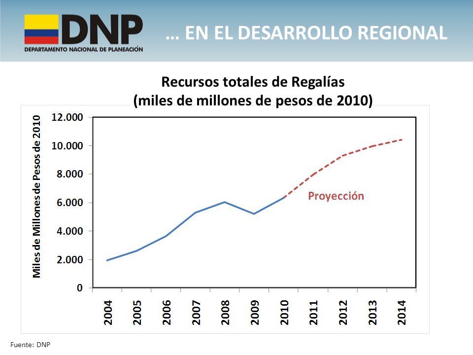 Recursos totales de Regalías (miles de millones de pesos de 2010)