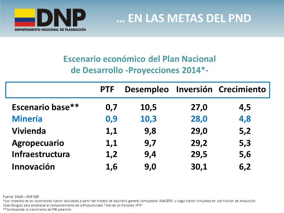 … EN LAS METAS DEL PND Escenario económico del Plan Nacional de Desarrollo -Proyecciones 2014*- PTF.