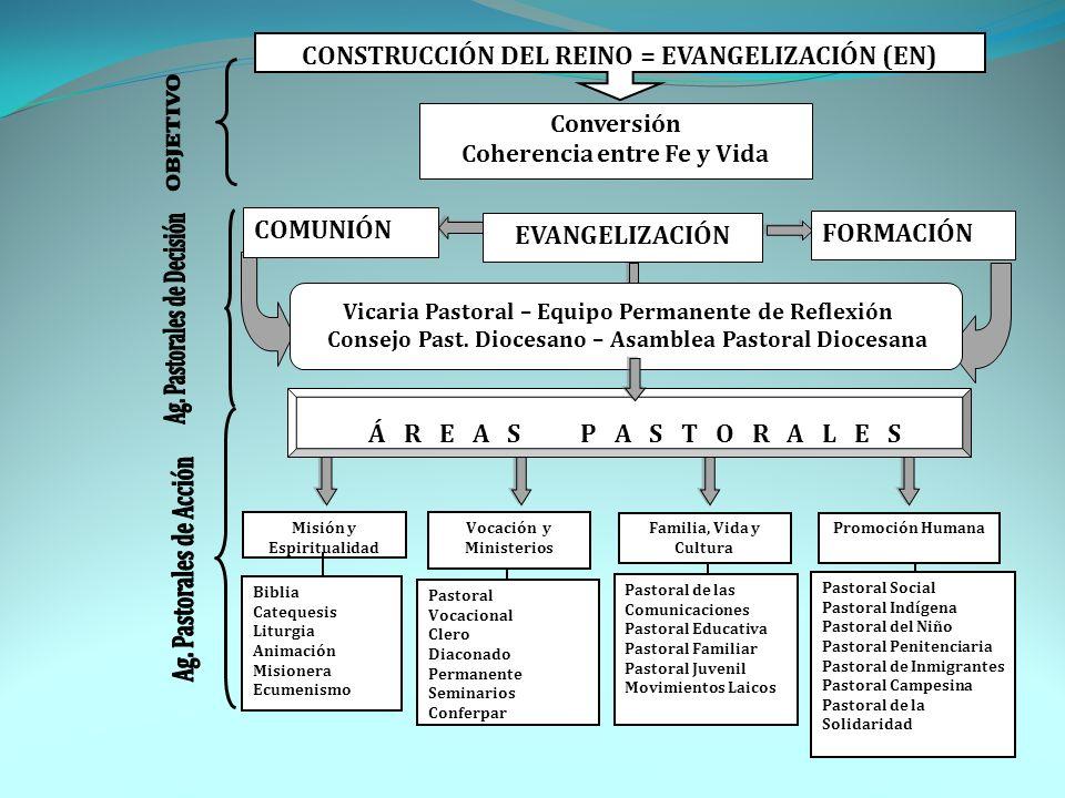 OBJETIVO Ag. Pastorales de Acción Ag. Pastorales de Decisión