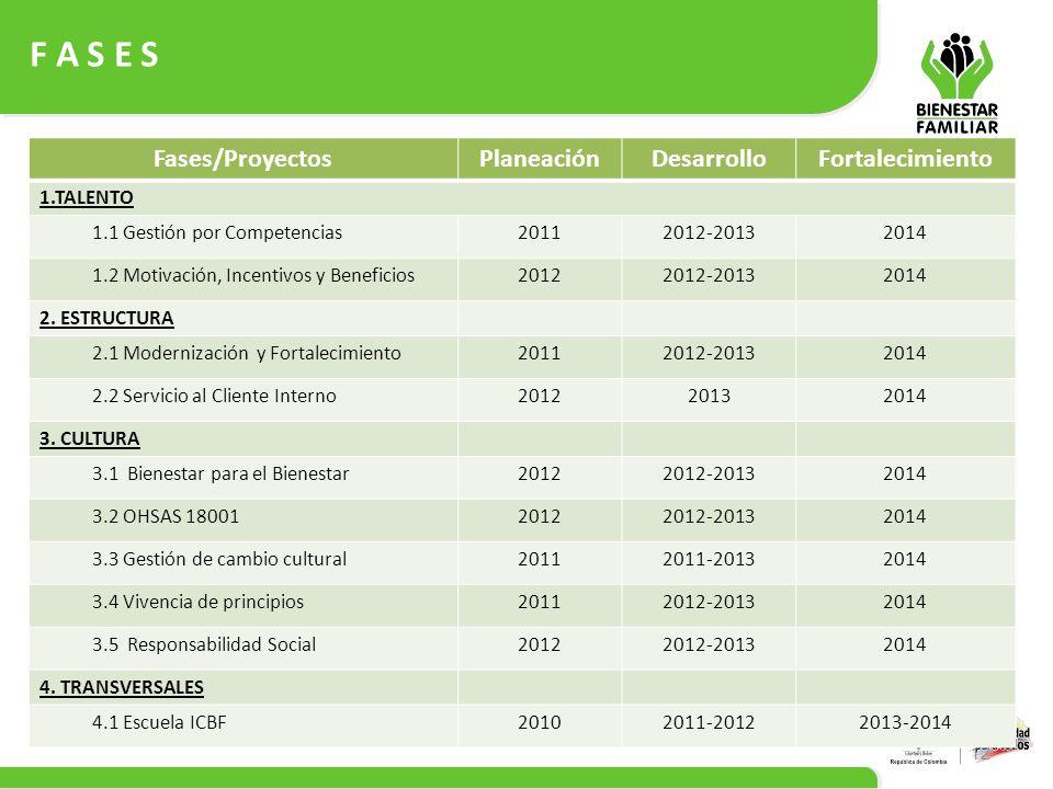 F A S E S Fases/Proyectos Planeación Desarrollo Fortalecimiento