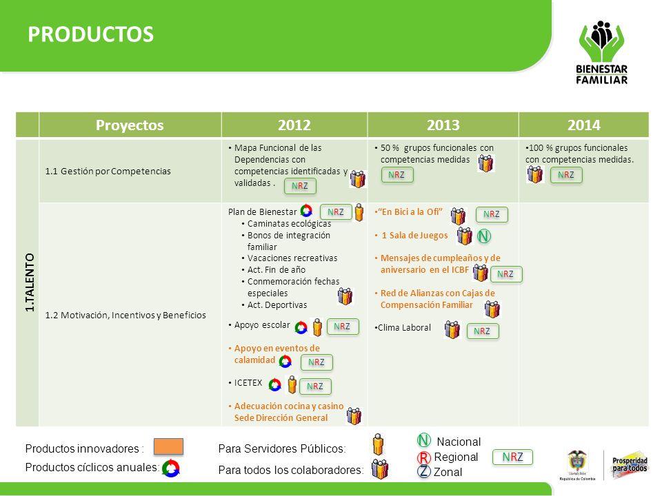 PRODUCTOS Proyectos 2012 2013 2014 N N R Z 1.TALENTO NRZ Nacional
