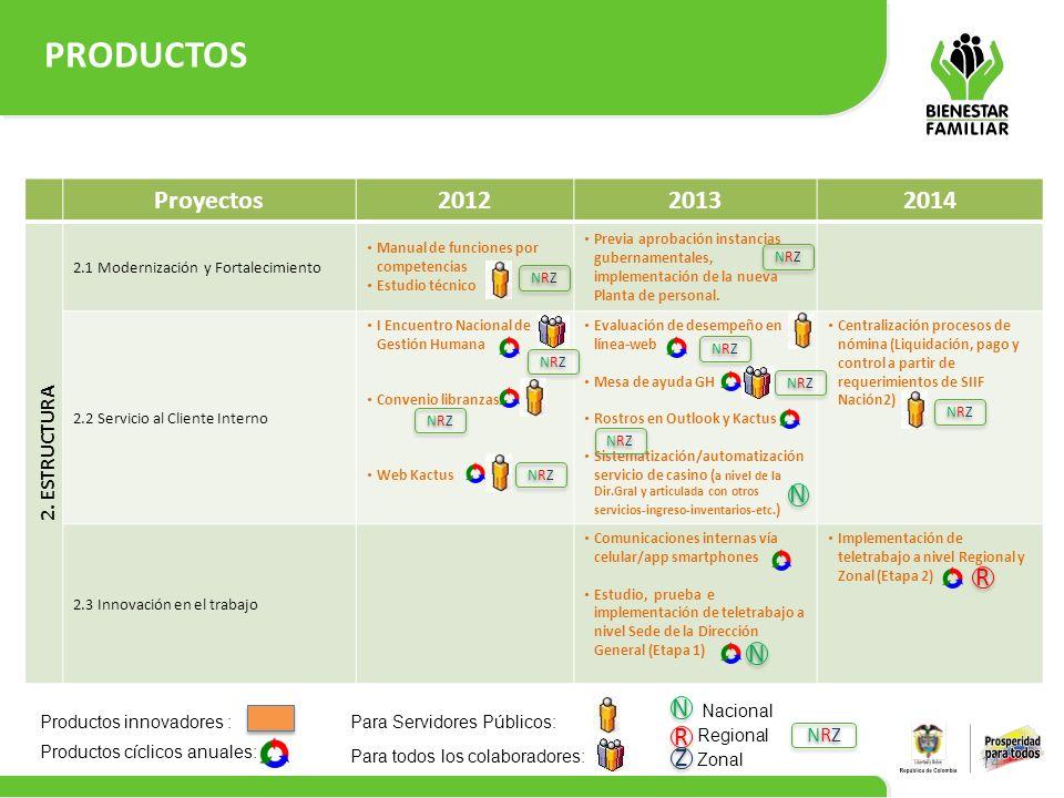 PRODUCTOS Proyectos 2012 2013 2014 N R N N R Z 2. ESTRUCTURA NRZ