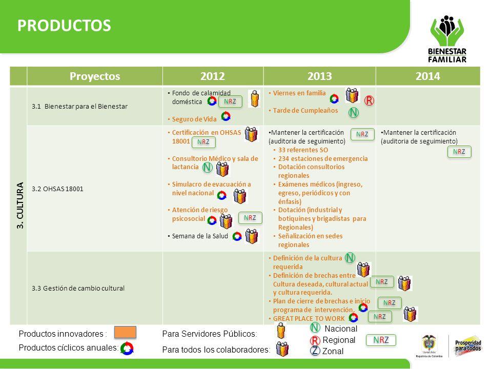 PRODUCTOS Proyectos 2012 2013 2014 R N N N N R Z 3. CULTURA NRZ
