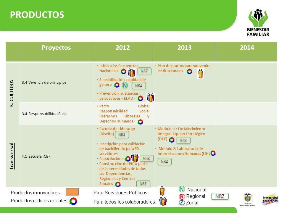 PRODUCTOS Proyectos 2012 2013 2014 N N R Z 3. CULTURA Transversal NRZ