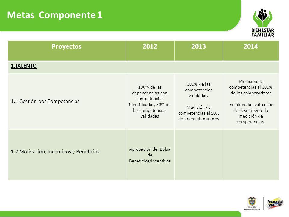 Metas Componente 1 Proyectos 2012 2013 2014 1.TALENTO