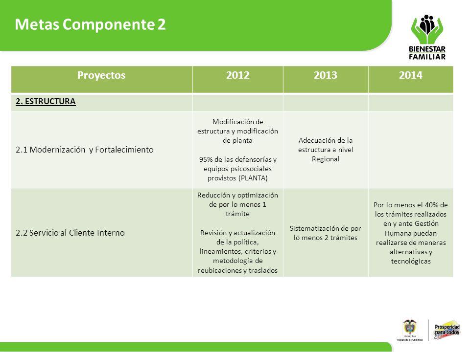 Metas Componente 2 Proyectos 2012 2013 2014 2. ESTRUCTURA